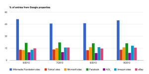 ComScore_top_sites_-_entries_from_Google_properties