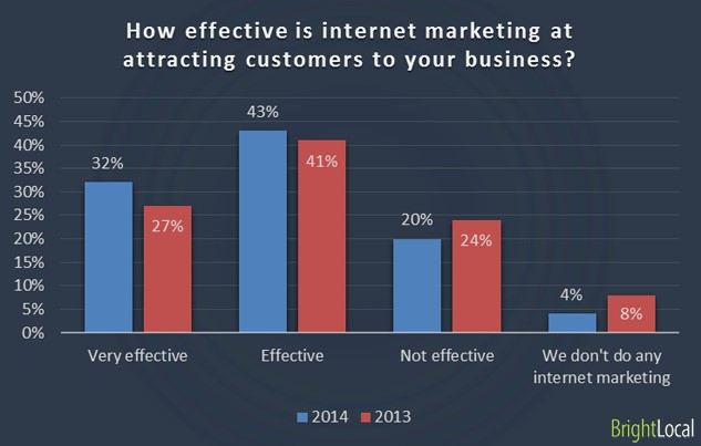 Internet Marketing Graph