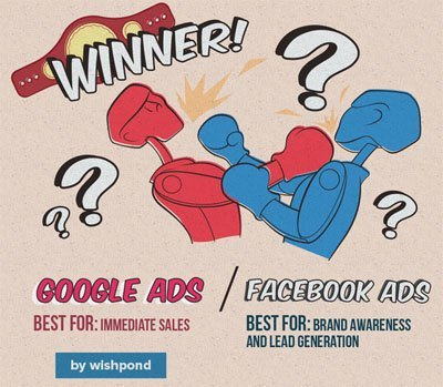 Best ROI: AdWords vs Social