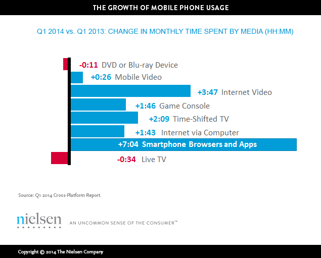 Graphic from The Nielsen Company