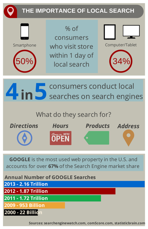 The Importance of Local Searches (1)