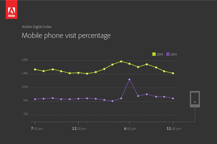 Mobile Phone Visits During Super Bowl